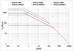 3-Phasen Erweiterungseinheit Messdiagramm